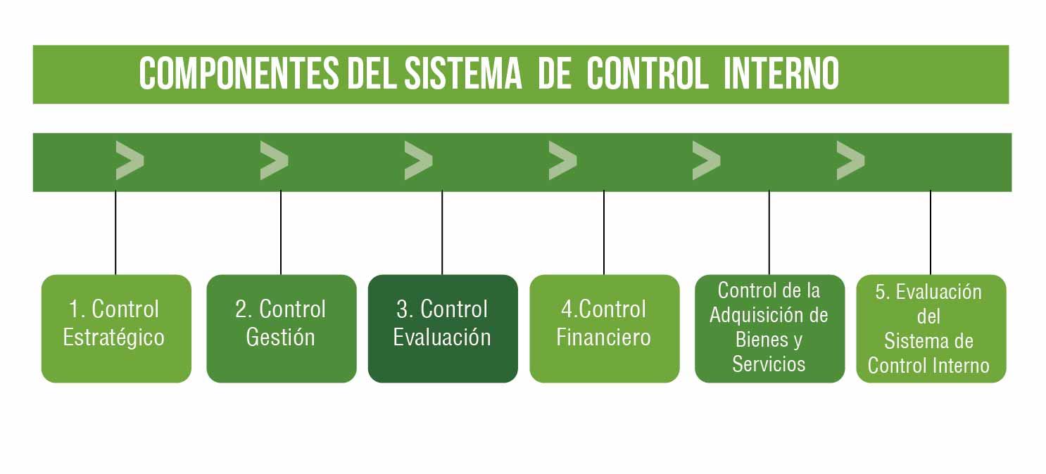 sistema del control interno