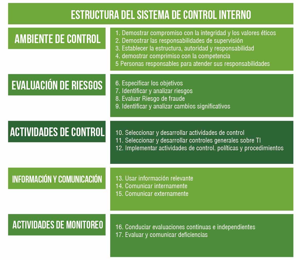 Estructura del sistema de control